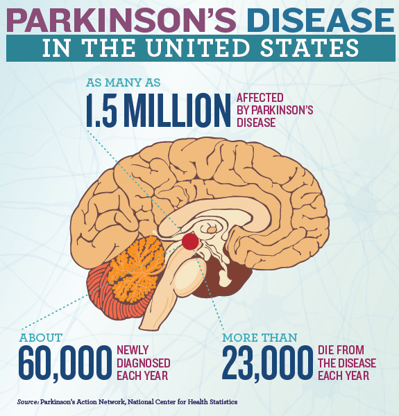 Parkinson's Disease: Scientists Find New Target to Destroy Protein Clumps