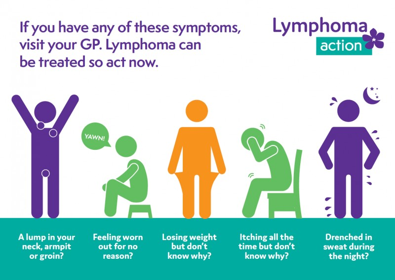 What You Need To Know About Lymphoma